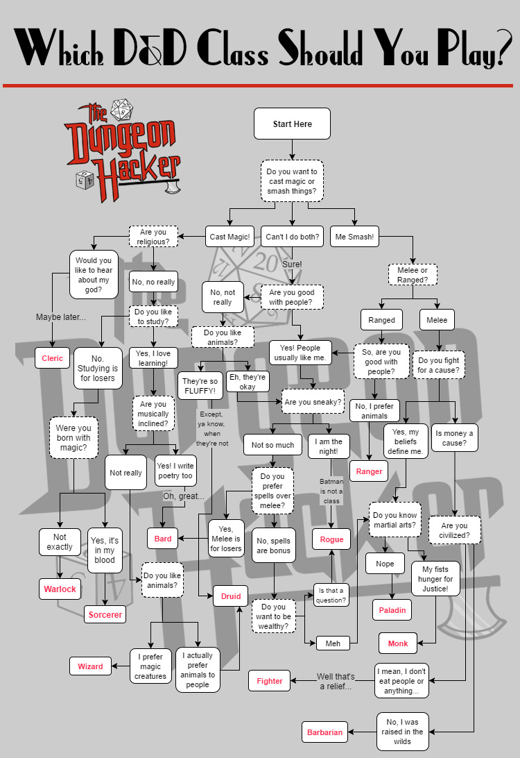 DND chart small copy1