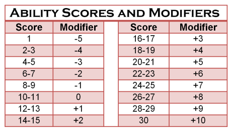 scores and modifiers